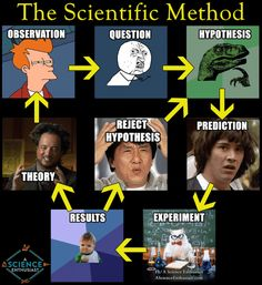 The scientific method (aka probably our most useful tool for understanding reality) explained in memes. (Via A Science Enthusiast)