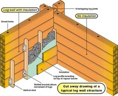 1000 Images About Building A Log Cabin On Pinterest Log