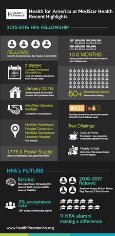 Infographic: Recent HFA Highlights at a Glance