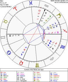 Free Birth Chart with planets and angles from Astrolabe