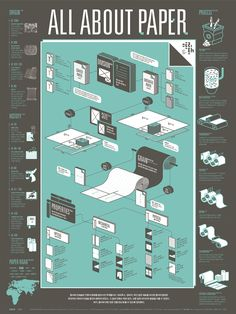 1607 Paper Infographic Poster on Behance Information Poster, Information Design, Information Graphics, Information Visualization, Data Visualization, Illustrator, Journey Mapping, Isometric Design, Isometric Art