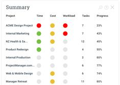 Dashboard Tools, Project Management Dashboard, Project Dashboard, Dashboards, Mobile Design, Design Projects, Software