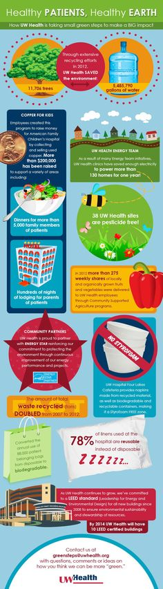 Healthy Patients, Healthy Earth [INFOGRAPHIC] #patients #earth#healthy