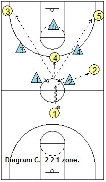 This Competitive Scoring Drill Came From The Fastmodel Sports