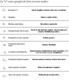 Grafologia.Letra A