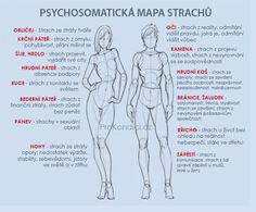 Psychosomatická mapa strachů Herbal Remedies, Natural Remedies, Yoga Anatomy, Yoga Quotes, Keto Diet For Beginners, Healthier You, Health Advice, Health And Beauty, Body