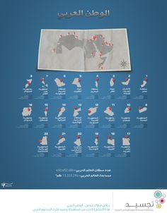 الوطن العربي معلومات هامة