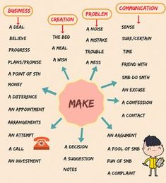 Collocations with MAKE! Learn the useful list of common collocations with the word MAKE in English to enhance your vocabulary with their meaning and examples. English Learning Spoken, Teaching English Grammar, English Writing Skills, Grammar And Vocabulary, English Vocabulary Words, Learn English Words, English Language Learning, English Study, English Lessons