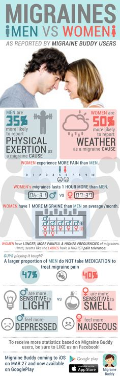 The difference between Men and Woman when they have Migraines