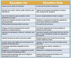 Fantastic Chart On 21st Century Education Vs Traditional Education