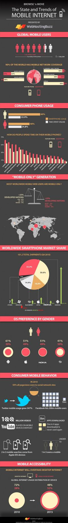 The State And Trends Of Mobile Internet: Browse and move! These are the global trends of mobile interenet in an app addicted world.