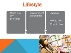 Lifestyle of consumer