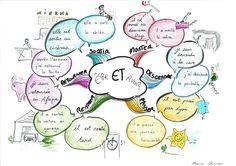 Blog de classe de français » Blog Archive » Des cartes heuristiques pour mémoriser les verbes en français et leur conjugaison