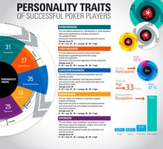 What does it take to be a winning poker player? Well, your personality may have something to do with it. Back during the PCA, some of the PokerStars folks got Online Gambling, Online Casino, Poker Quotes, Poker Hands, Pokerface, Poker Night, Video Poker, Game Theory, Online Poker