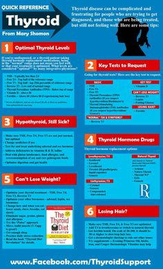 Best Thyroid Chart
