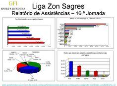 Relatório completo sobre as Assistências na Liga Zon Sagres, disponivel a pedido para info@goodformiberia.com