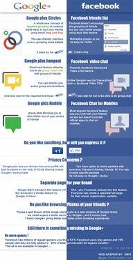 """Google Plus a """"social media"""" platform for social sharing..."""