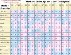 Chinese Calendar Gender Chart 2013 Calendar Baby Gender Chart