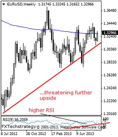 EURUSD: Looks To Extend Gains. - Stock Trading Community - News, Penny Stocks, Forex, Day Traders