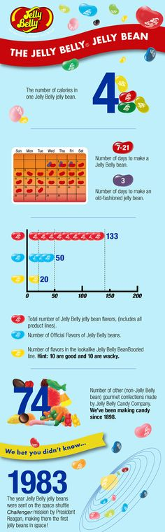 All About Jelly Belly jelly beans. Did you know Jelly Belly jelly beans take days to make depending on the flavor? Now that's a gourmet jelly bean! Gourmet Jelly Beans, Jelly Bean Flavors, Candy Pictures, Jelly Belly Beans, Candy Companies, Butter Popcorn, Good To Know, Fun Facts, Make It Yourself