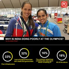 """33% People say that """"Poor infrastructure"""" Vote your answer now  #ExpressYourOpinion #Posticker #sportswomen #olympics #athletics #RioOlympics"""