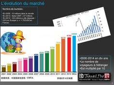 Conférence. Le marché chinois. Pierre SHI - ID Travel Pro
