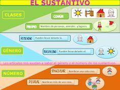 AUDICIÓN Y LENGUAJE: GRAMÁTICA ADAPTADA: EL SUSTANTIVO Spanish Class, Map, School, Men's, Frases, Good Manners, Spanish Language, Activities