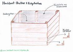 Hochbeet selber bauen - Anleitungen – Hochbeet Ratgeber