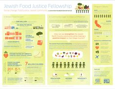 The Jewish Food Justice Fellowship #infographic
