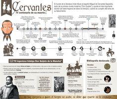 Vida-y-obra-de-Cervantes-infografía-ILC.INK_.jpg (800×675)