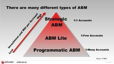 Excellent study & references on #B2B Account Based #Marketing (ABM) . #MarketingStrategy