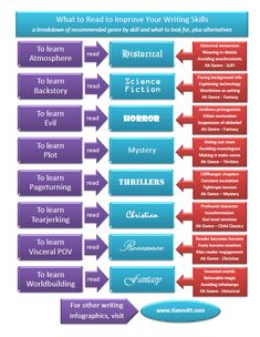 How to improve writing skills by reading different genres. Interesting.