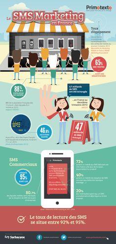 [infographie] sms marketing : les chiffres ! #mobile #publicite #pub #communication