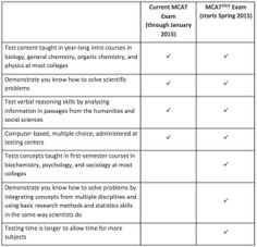 MCAT old vs. new - changes to expect