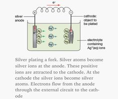 Silver-plating.