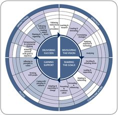 Leadership competency framework.