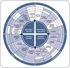 Leadership competency framework.