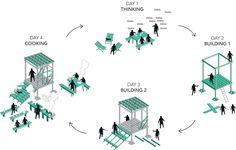 Osthang Project – Collectif Etc, support d'expérimentations urbaines Plan Concept Architecture, Architecture Collage, Cultural Architecture, Architecture Drawings, Architecture Portfolio, Architecture Diagrams, Urban Architecture, Master Thesis, Activity Diagram