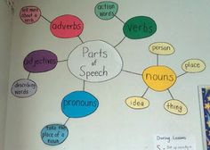 Great visual reminder of the parts of speech for students.