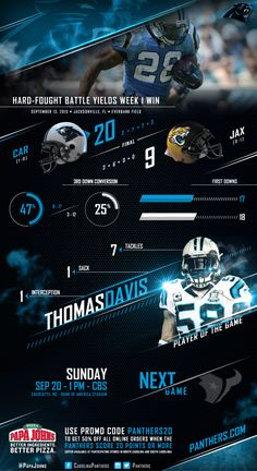 Week 1 Recap | CLICK >> http://www.panthers.com/news/article-2/Infographic-Week-1-Recap/d71380a1-3af7-4b85-8736-433d104ea15b
