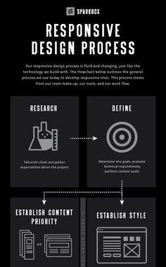 Web Design Infographics - Responsive Design Process