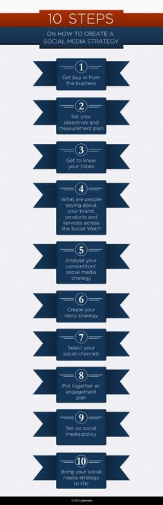 10 steps on creating a social media strategy