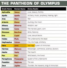 Greek and Roman Mythology chart