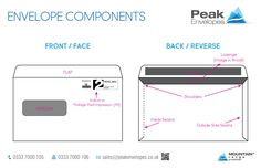 Peak envelopes