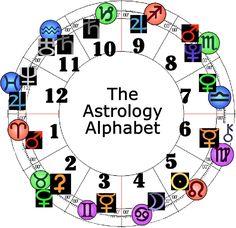 Image result for astrology alphabet