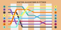 Learn Programming, Python Programming, Bubble Sort, Absolute Value, Computer Coding, Data Science, Sorting