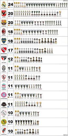A list of Football Club Champions Madrid Football, World Football, Liverpool Football Club, Milan Football, Liverpool Fc, Football Memes, Sport Football, Soccer Jokes, Nba Basketball
