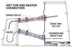 How the water heating works on the DIY hottub. From: tinygogo: Doug and Erin's wood-fired hot tub Outdoor Tub, Outdoor Baths, Outdoor Showers, Saunas, Stock Tank Pool, Water Heating, Firewood, Hot Tubs, Diy Hottub