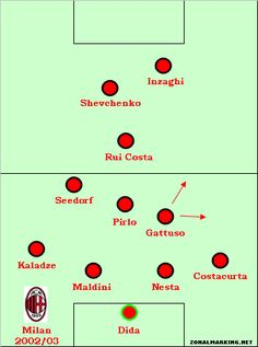 Interesting article discussing Milan's infamous Christmas Tree (with 3/4 #10s in midfield): and could explain our centrality since Ancelotti.