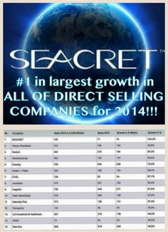 Documentation beats conversation every day of the week! Seacret Direct has been recognized as the number ONE company in the world for growth! All of this with only a handful of the 40+ countries we'll eventually open to Relationship Marketing. The infrastructure is in place, our products have already sold a BILLION plus (at twice the price with no opportunity attached), and our compensation is PHENOMENAL! Join My Team Call Me Directly 240-718-8535....We're just getting warmed up!!